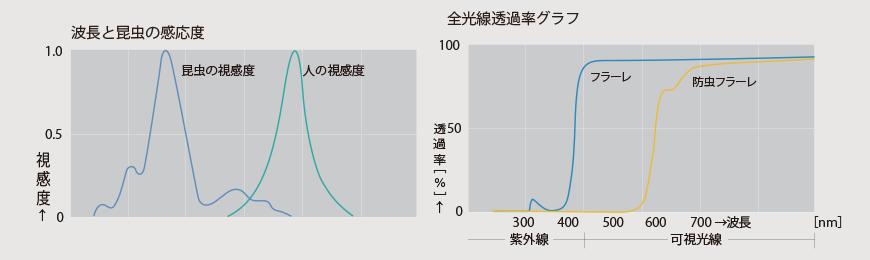 アキレス防虫フラーレ 性能比較